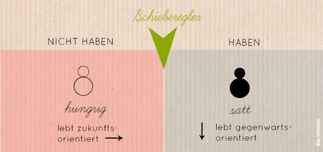 Grafik_Zeitkonto_Zopfmaid_klein