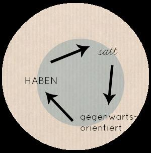 Zeitkreislauf_Haben_Zopfmaid
